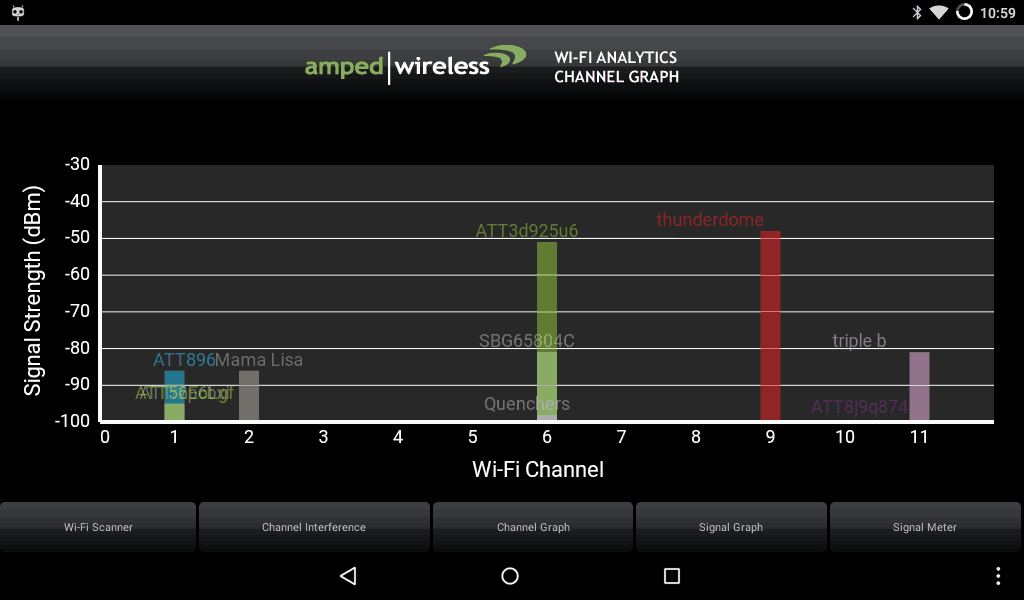 WNDR3700v2-wi-fi-analysis-before-bar-chart